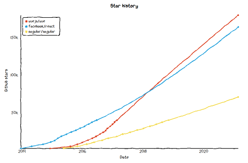 Stars on GitHub Projects for Angular vs React vs Vue